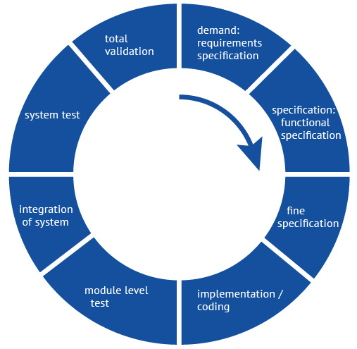 demand: requirement specification, specification: functional specification, fine specification, implementation / coding, module level test, integration of system, system test, total validaton